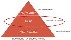 Customer experience pryranmid with highlight