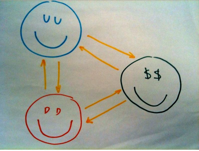 Happy service ecosystem