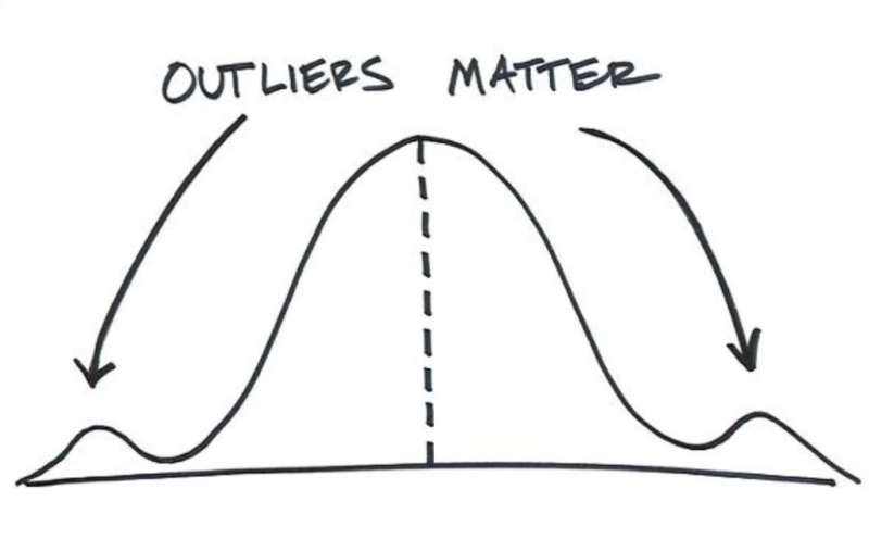 Outliers Matter